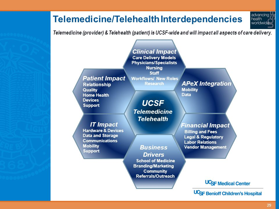 29 Telemedicine/Telehealth Interdependencies APeX Integration Mobility Data UCSF Telemedicine Telehealth Clinical Impact Care Delivery Models Physicia