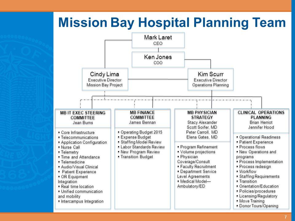 Mission Bay Hospital Planning Team Mark Laret CEO Mark Laret CEO Ken Jones COO Ken Jones COO Kim Scurr Executive Director Operations Planning Kim Scur