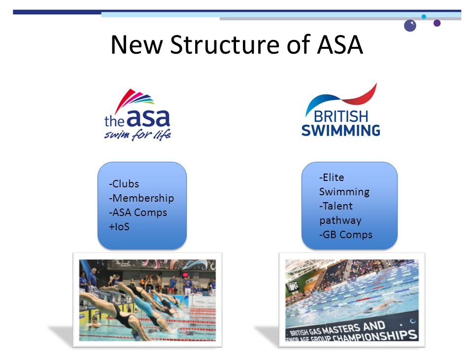 New Structure of ASA -Clubs -Membership -ASA Comps +IoS -Elite Swimming -Talent pathway -GB Comps