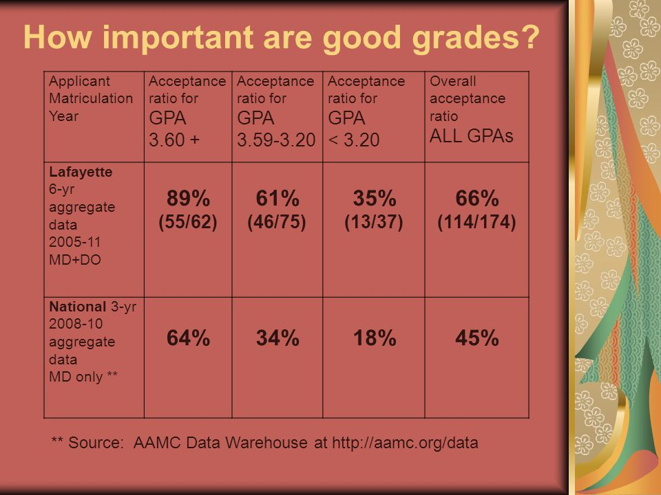 How important are good grades? Applicant Matriculation Year Acceptance ratio for GPA 3.60 + Acceptance ratio for GPA 3.59-3.20 Acceptance ratio for GP