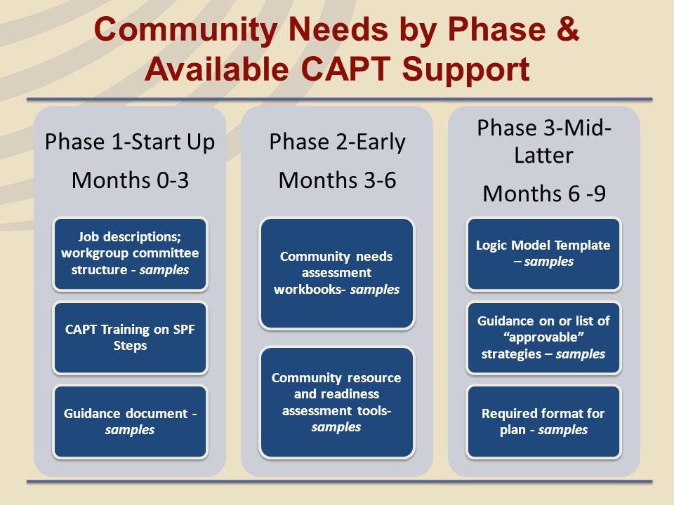 Community Needs by Phase & Available CAPT Support Phase 1-Start Up Months 0-3 Job descriptions; workgroup committee structure - samples CAPT Training on SPF Steps Guidance document - samples Phase 2-Early Months 3-6 Community needs assessment workbooks- samples Community resource and readiness assessment tools- samples Phase 3-Mid- Latter Months 6 -9 Logic Model Template – samples Guidance on or list of approvable strategies – samples Required format for plan - samples