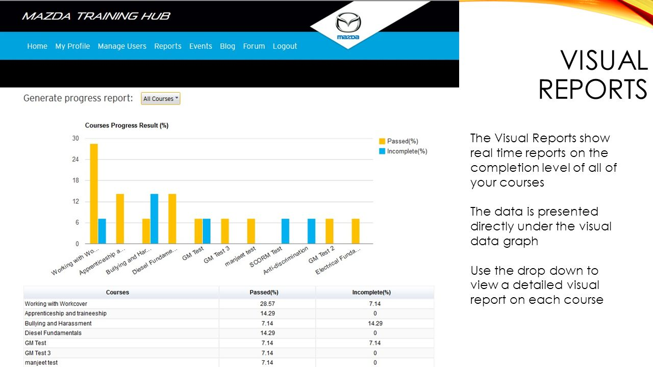 VISUAL REPORTS The Visual Reports show real time reports on the completion level of all of your courses The data is presented directly under the visual data graph Use the drop down to view a detailed visual report on each course