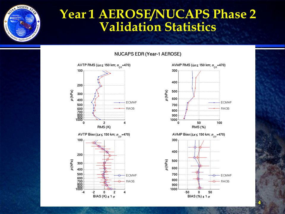 Year 1 AEROSE/NUCAPS Phase 2 Validation Statistics 4