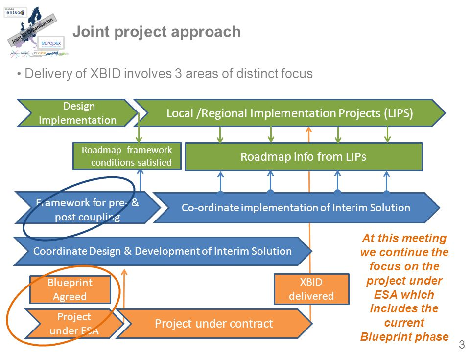 Joint project approach Coordinate Design & Development of Interim Solution Project under ESA Local /Regional Implementation Projects (LIPS) Co-ordinate implementation of Interim Solution Roadmap framework conditions satisfied XBID delivered Project under contract Blueprint Agreed Framework for pre- & post coupling Design Implementation Roadmap info from LIPs Delivery of XBID involves 3 areas of distinct focus At this meeting we continue the focus on the project under ESA which includes the current Blueprint phase 3