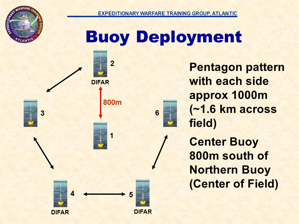 EXPEDITIONARY WARFARE TRAINING GROUP, ATLANTIC Ships track will normally be a North / South course, the platform will shoot from the East to the West maintaining a firing range of 10K-14K yds from the center of the buoy field 12 DIFAR 4 5 3 6 Buoy Deployment