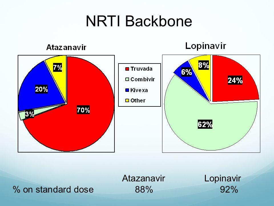 NRTI Backbone AtazanavirLopinavir % on standard dose 88% 92%