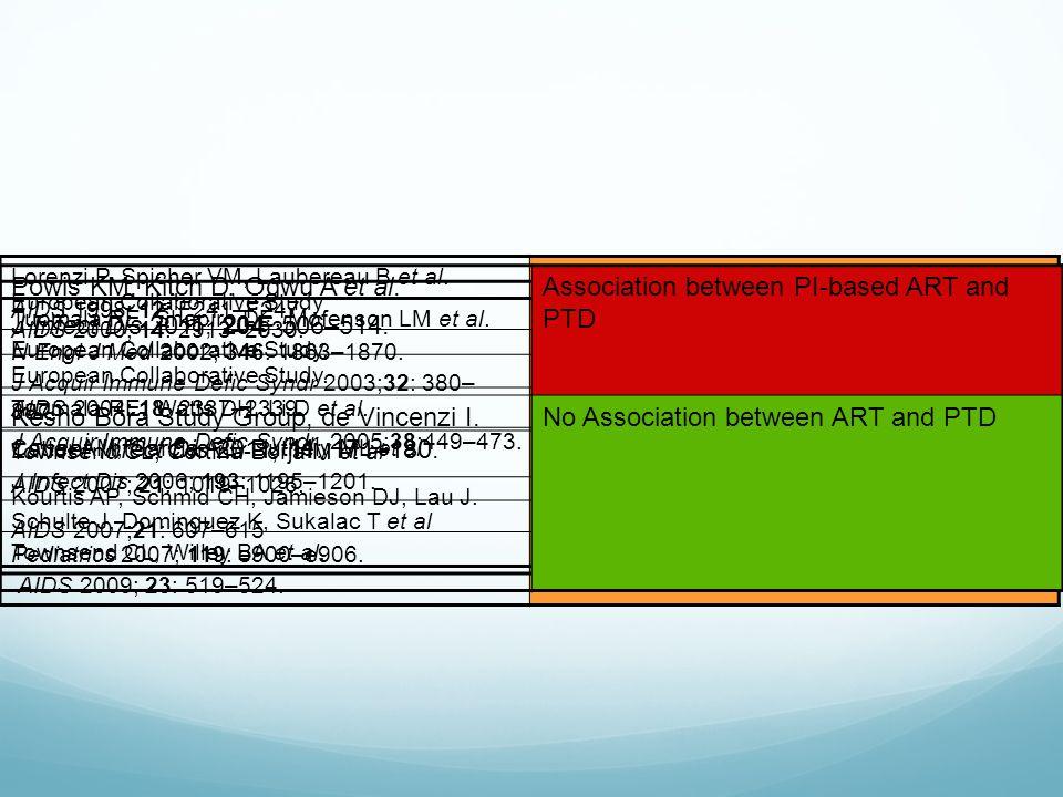 Lorenzi P, Spicher VM, Laubereau B et al. AIDS 1998; 12: F241–F247 Association between ART and PTD European Collaborative Study. J Acquir Immune Defic