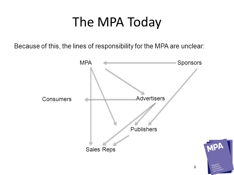 The MPA Tomorrow A clear role to play to drive ad spend: The frontline The MPA Advertisers Publishers Sponsors 9
