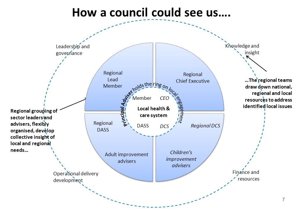 How a council could see us….