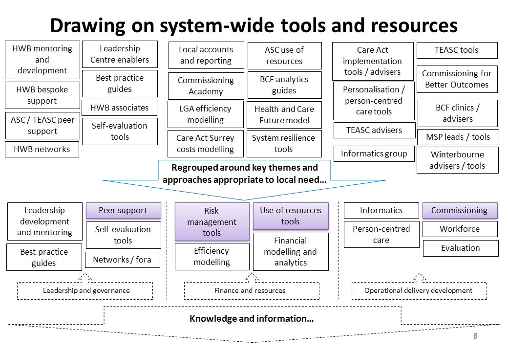 Drawing on system-wide tools and resources Commissioning Academy BCF analytics guides TEASC tools Care Act implementation tools / advisers MSP leads / tools HWB bespoke support HWB mentoring and development ASC / TEASC peer support Commissioning for Better Outcomes System resilience tools Leadership Centre enablers BCF clinics / advisers Best practice guides LGA efficiency modelling Self-evaluation tools Informatics group Health and Care Future model HWB networks HWB associates Local accounts and reporting ASC use of resources Personalisation / person-centred care tools TEASC advisers Winterbourne advisers / tools Care Act Surrey costs modelling Regrouped around key themes and approaches appropriate to local need… Leadership and governance Finance and resources Operational delivery development Leadership development and mentoring Peer support Best practice guides Risk management tools Use of resources tools Financial modelling and analytics Informatics Commissioning Workforce Networks / fora Self-evaluation tools Efficiency modelling Person-centred care Evaluation 8 Knowledge and information…