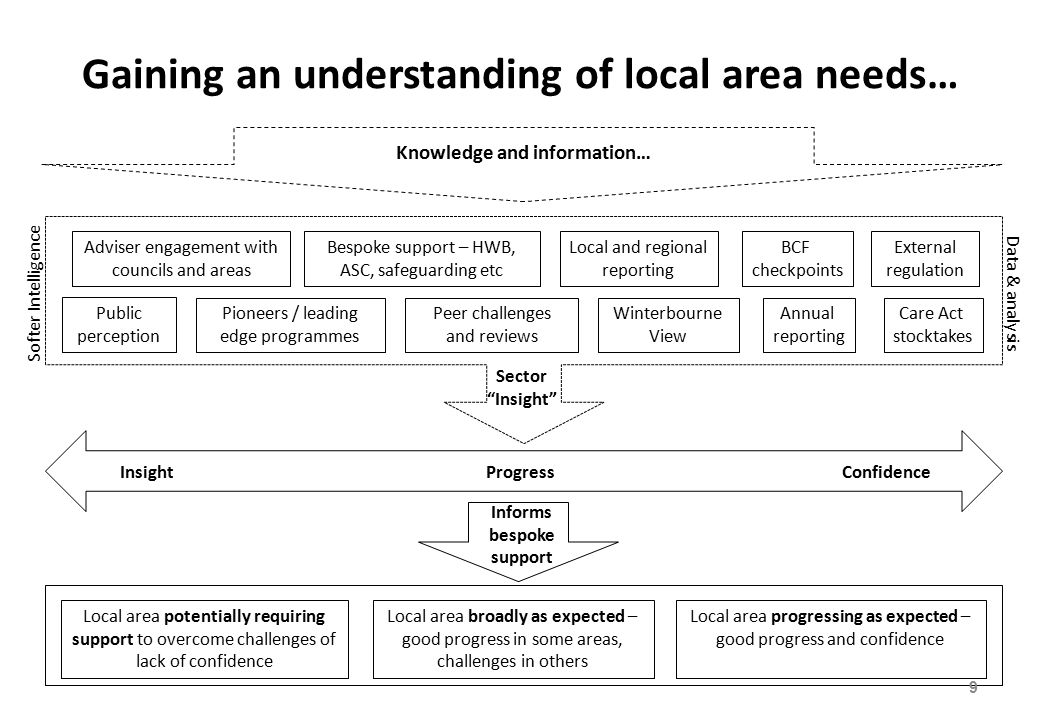 Gaining an understanding of local area needs… Softer Intelligence Data & analysis Adviser engagement with councils and areas Peer challenges and reviews External regulation Care Act stocktakes Annual reporting Local and regional reporting Bespoke support – HWB, ASC, safeguarding etc Sector Insight InsightProgressConfidence Local area progressing as expected – good progress and confidence Local area broadly as expected – good progress in some areas, challenges in others Local area potentially requiring support to overcome challenges of lack of confidence Informs bespoke support Winterbourne View Pioneers / leading edge programmes 9 Public perception BCF checkpoints Knowledge and information…