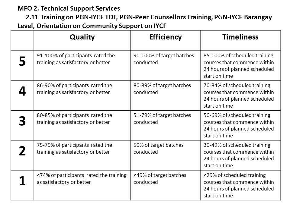QualityEfficiencyTimeliness 5 91-100% of participants rated the training as satisfactory or better 90-100% of target batches conducted 85-100% of scheduled training courses that commence within 24 hours of planned scheduled start on time 4 86-90% of participants rated the training as satisfactory or better 80-89% of target batches conducted 70-84% of scheduled training courses that commence within 24 hours of planned scheduled start on time 3 80-85% of participants rated the training as satisfactory or better 51-79% of target batches conducted 50-69% of scheduled training courses that commence within 24 hours of planned scheduled start on time 2 75-79% of participants rated the training as satisfactory or better 50% of target batches conducted 30-49% of scheduled training courses that commence within 24 hours of planned scheduled start on time 1 <74% of participants rated the training as satisfactory or better <49% of target batches conducted <29% of scheduled training courses that commence within 24 hours of planned scheduled start on time MFO 2.