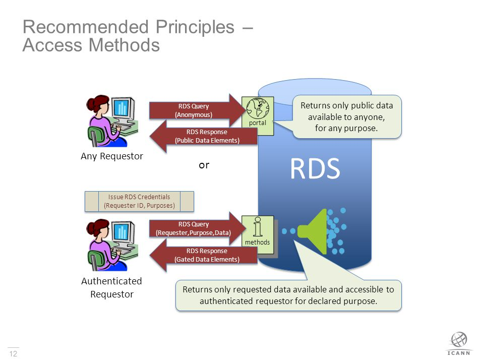 12 Recommended Principles – Access Methods RDS Any Requestor Returns only requested data available and accessible to authenticated requestor for declared purpose.