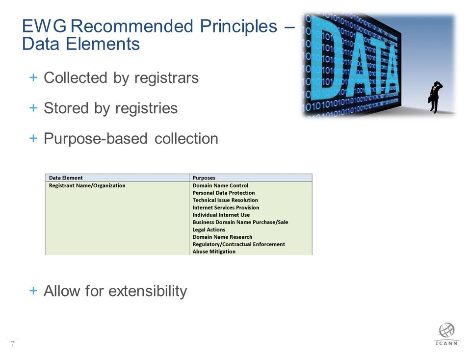 8 EWG Recommended Principles – Validation and Accuracy  Registration data should be validated syntactically when collected  Name/contact should also be validated operationally  Optional feature for registrants to pre-validate a reusable registrant name/organization/contact  Periodic time-stamped re-validation  Standard validation service
