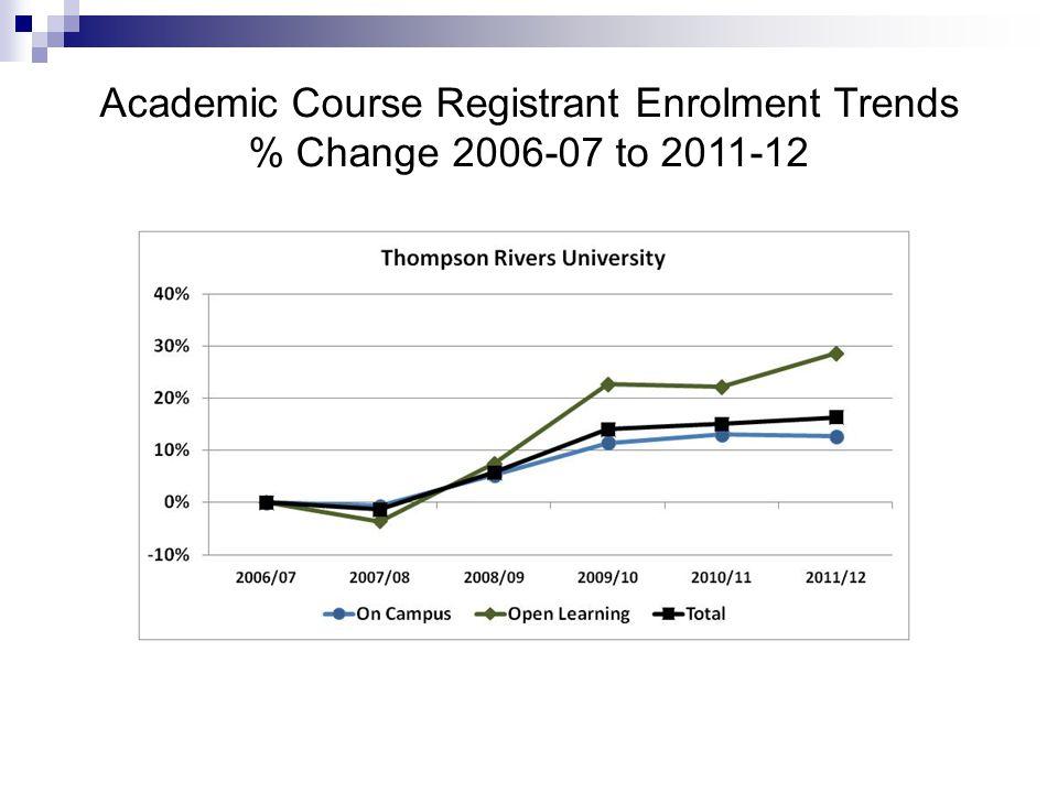 Academic Course Registrant Enrolment Trends % Change 2006-07 to 2011-12