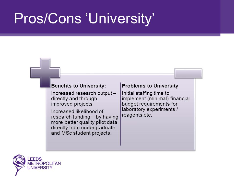 Pros/Cons 'University' Benefits to University: Increased research output – directly and through improved projects Increased likelihood of research funding – by having more better quality pilot data directly from undergraduate and MSc student projects.