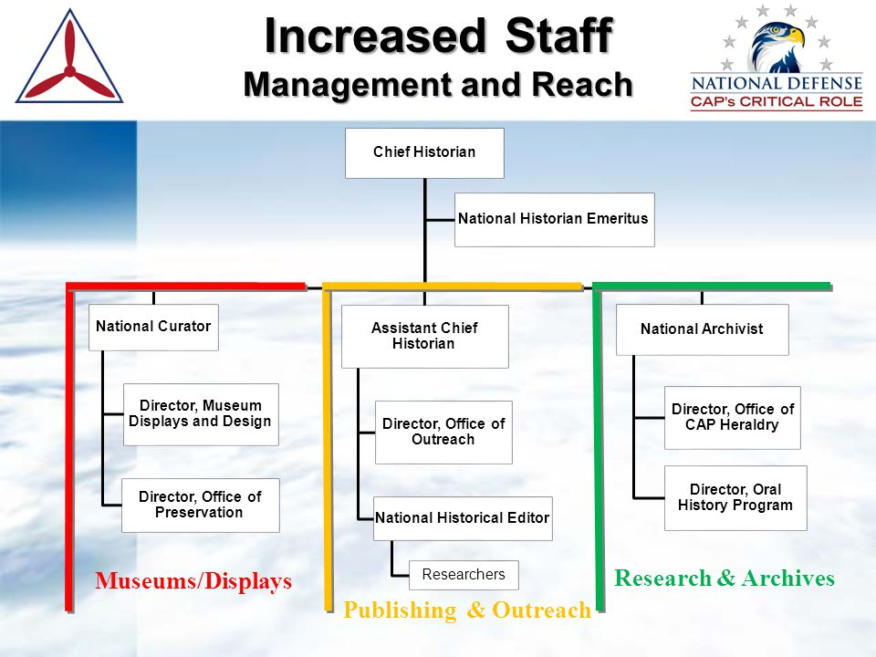 Increased Staff Management and Reach Chief Historian National Curator Director, Museum Displays and Design Director, Office of Preservation Assistant Chief Historian Director, Office of Outreach National Historical Editor Researchers National Archivist Director, Office of CAP Heraldry Director, Oral History Program National Historian Emeritus Museums/Displays Publishing & Outreach Research & Archives