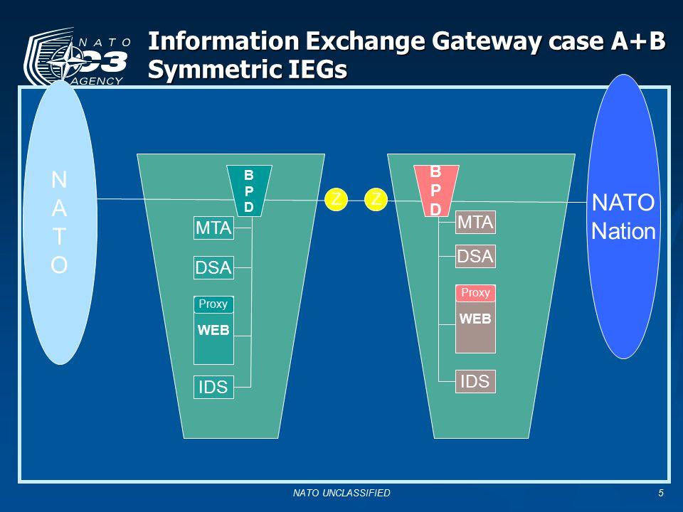 5 Information Exchange Gateway case A+B Symmetric IEGs NATONATO MTA WEB Proxy IDS MTA WEB Proxy IDS ZZ NATO Nation DSA BPDBPD BPDBPD