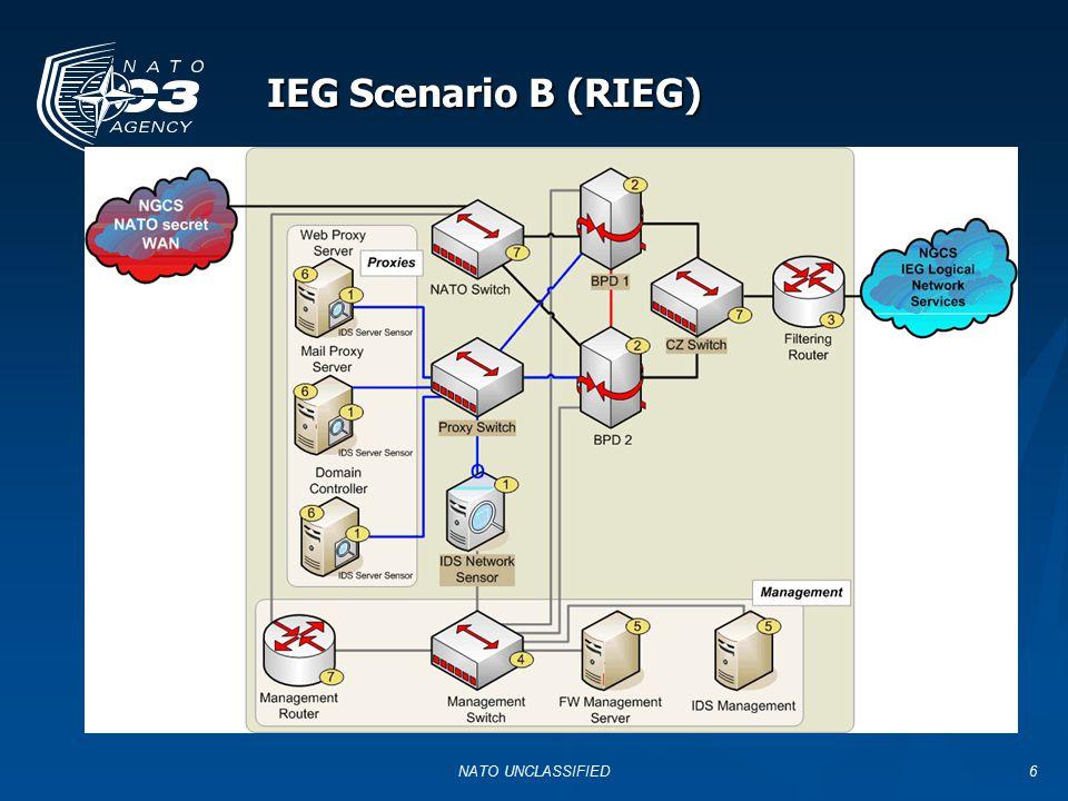 NATO UNCLASSIFIED6 IEG Scenario B (RIEG)