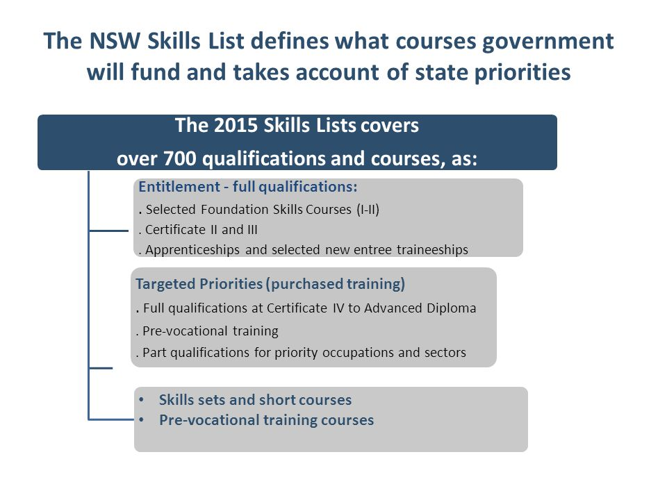 The NSW Skills List defines what courses government will fund and takes account of state priorities The 2015 Skills Lists covers over 700 qualifications and courses, as: Entitlement - full qualifications:.