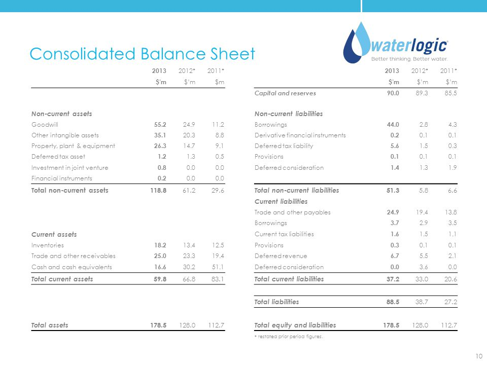 Consolidated Balance Sheet 10 2013 2012*2011* 2013 2012*2011* $'m $m $'m Capital and reserves 90.0 89.385.5 Non-current assetsNon-current liabilities