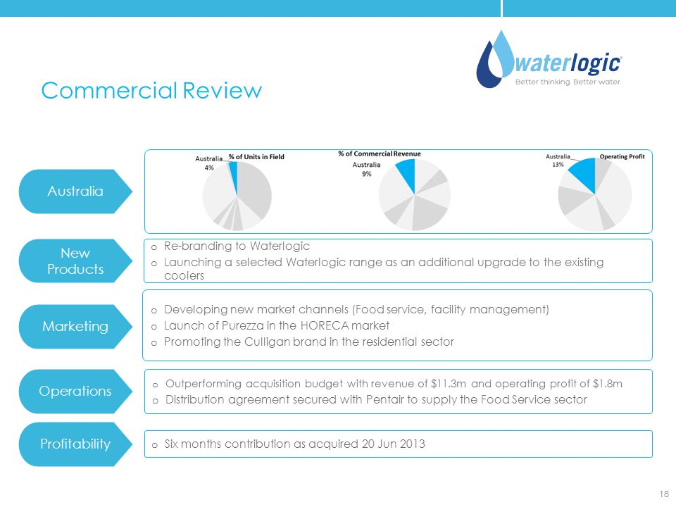 Commercial Review 18 Australia New Products o Re-branding to Waterlogic o Launching a selected Waterlogic range as an additional upgrade to the existi
