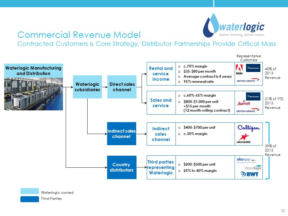 Commercial Revenue Model Contracted Customers is Core Strategy, Distributor Partnerships Provide Critical Mass Waterlogic Manufacturing and Distributi
