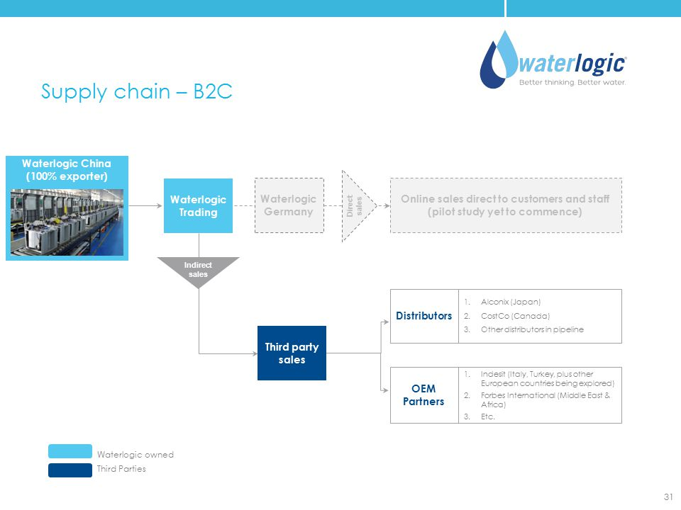 Waterlogic China (100% exporter) Supply chain – B2C Waterlogic owned Third Parties 31 Distributors OEM Partners 1.Indesit (Italy, Turkey, plus other E