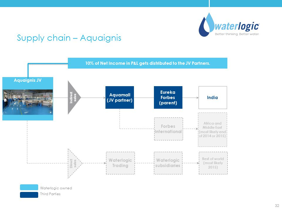 Aquaignis JV Supply chain – Aquaignis Waterlogic owned Third Parties 32 Eureka Forbes (parent) Waterlogic Trading Rest of world (most likely 2015) Ind