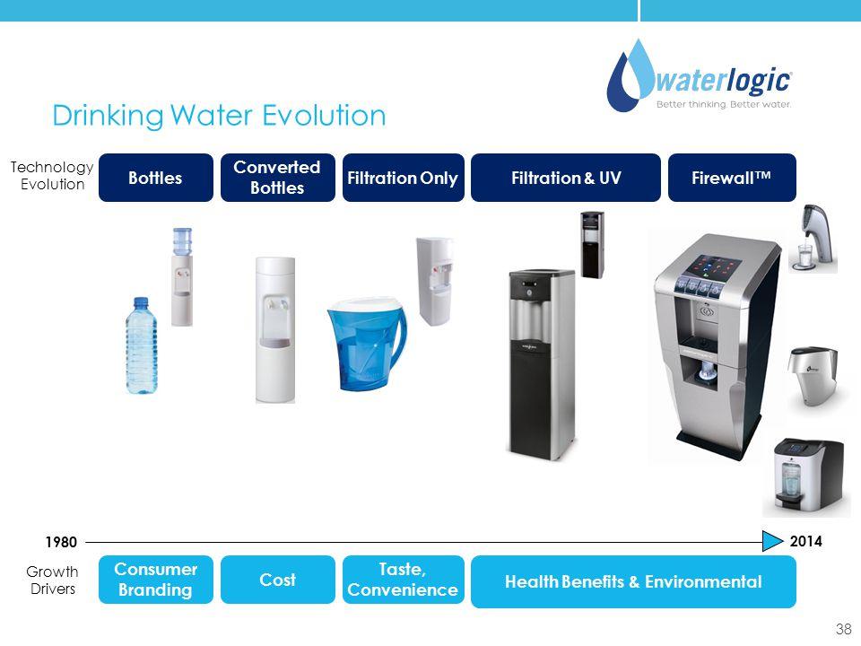 38 Drinking Water Evolution Consumer Branding Cost Taste, Convenience Health Benefits & Environmental Technology Evolution Growth Drivers 1980 2014 Bo