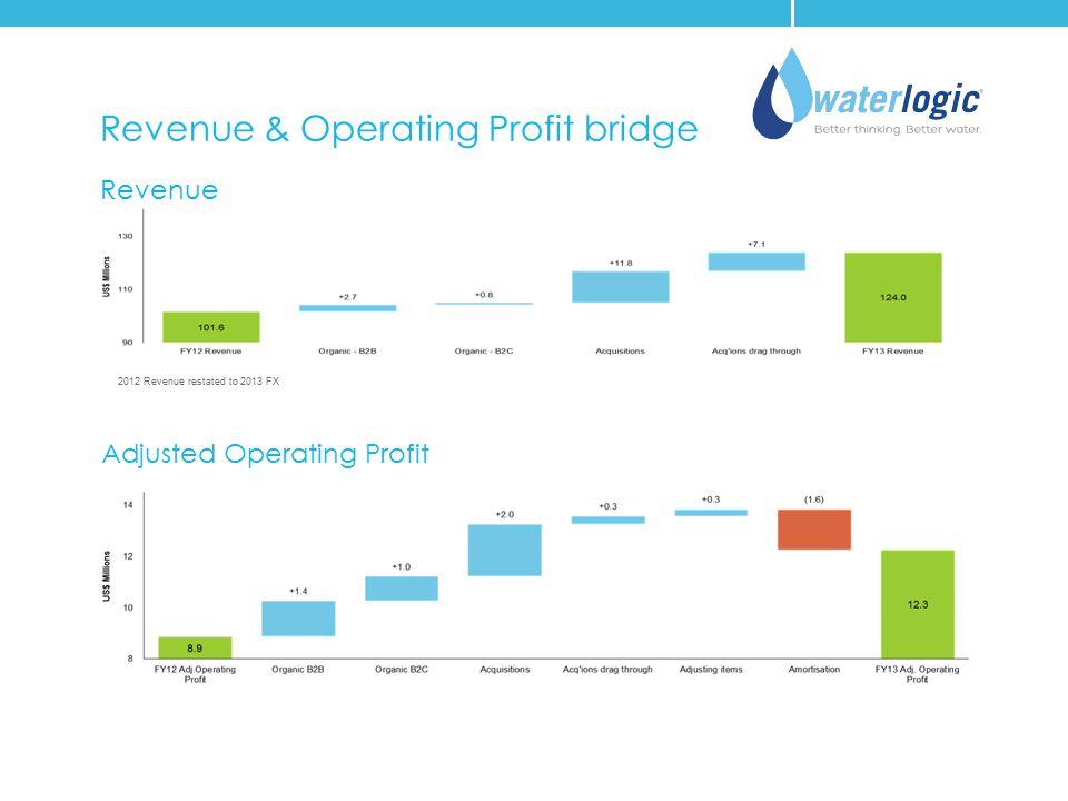Adjusted Operating Profit Revenue Revenue & Operating Profit bridge 2012 Revenue restated to 2013 FX
