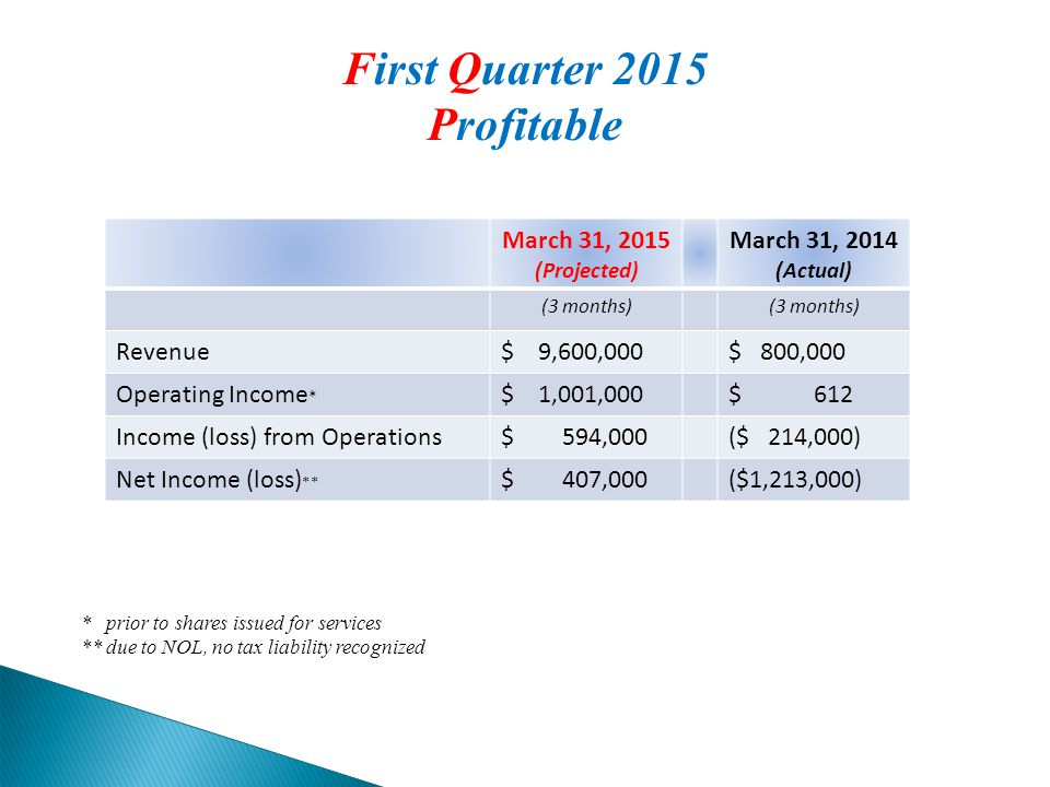 March 31, 2015 (Projected) March 31, 2014 (Actual) (3 months) Revenue$ 9,600,000$ 800,000 Operating Income * $ 1,001,000$ 612 Income (loss) from Operations$ 594,000($ 214,000) Net Income (loss) ** $ 407,000($1,213,000) * prior to shares issued for services ** due to NOL, no tax liability recognized First Quarter 2015 Profitable