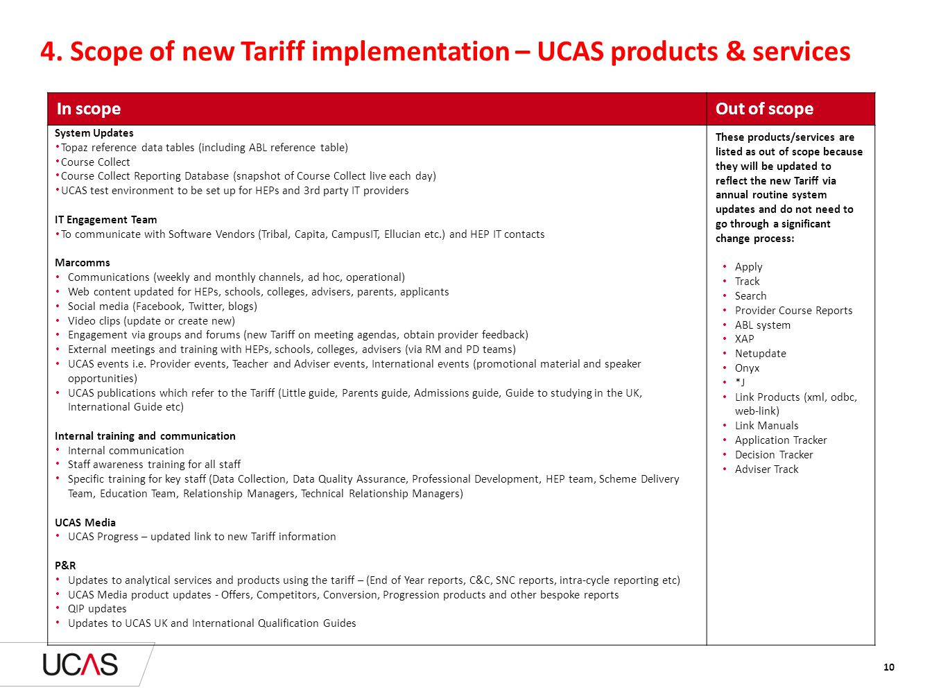 Text here 4. Scope of new Tariff implementation – UCAS products & services In scopeOut of scope System Updates Topaz reference data tables (including