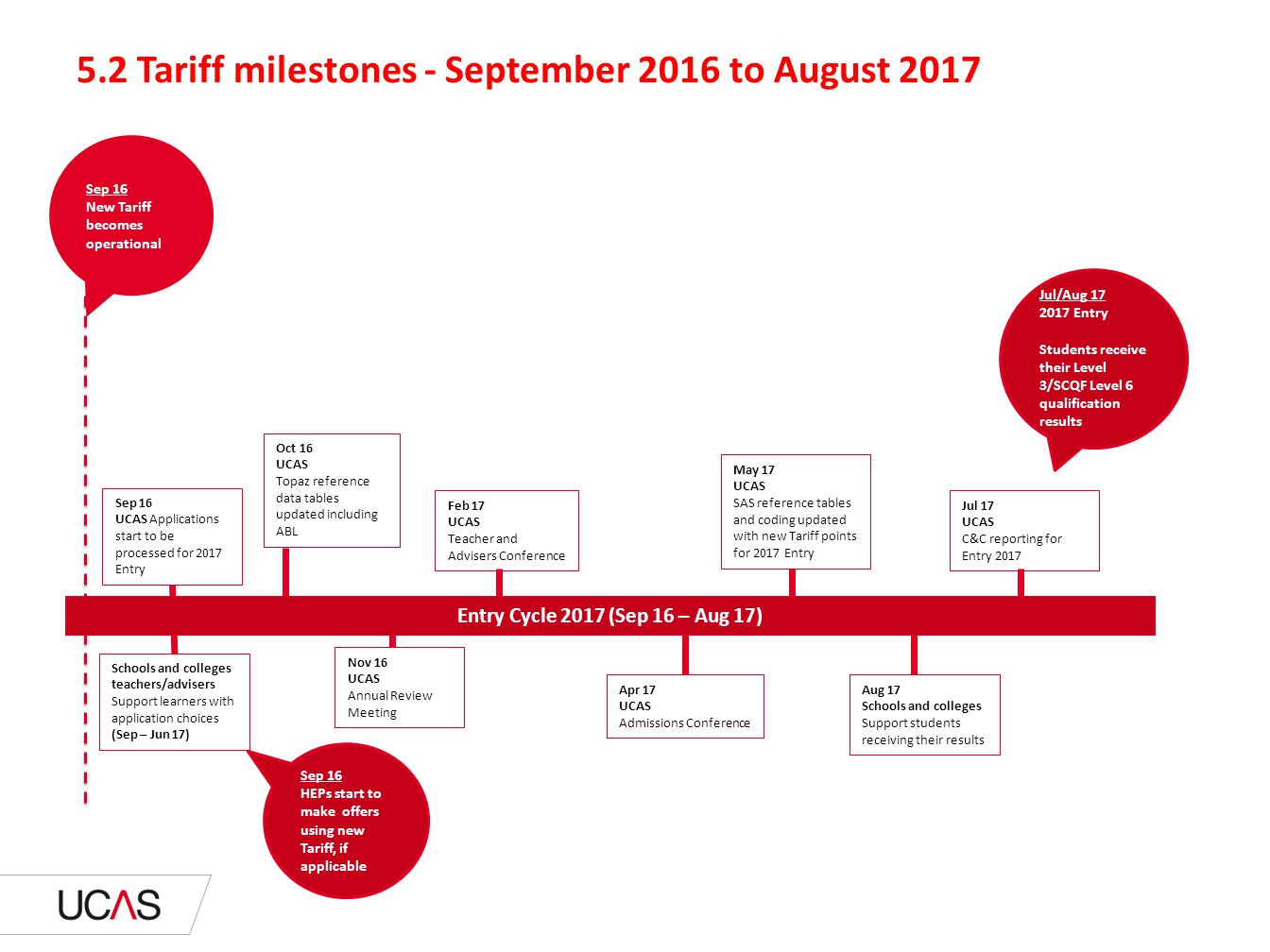 5.2 Tariff milestones - September 2016 to August 2017 Jul 17 UCAS C&C reporting for Entry 2017 Jul/Aug 17 2017 Entry Students receive their Level 3/SC