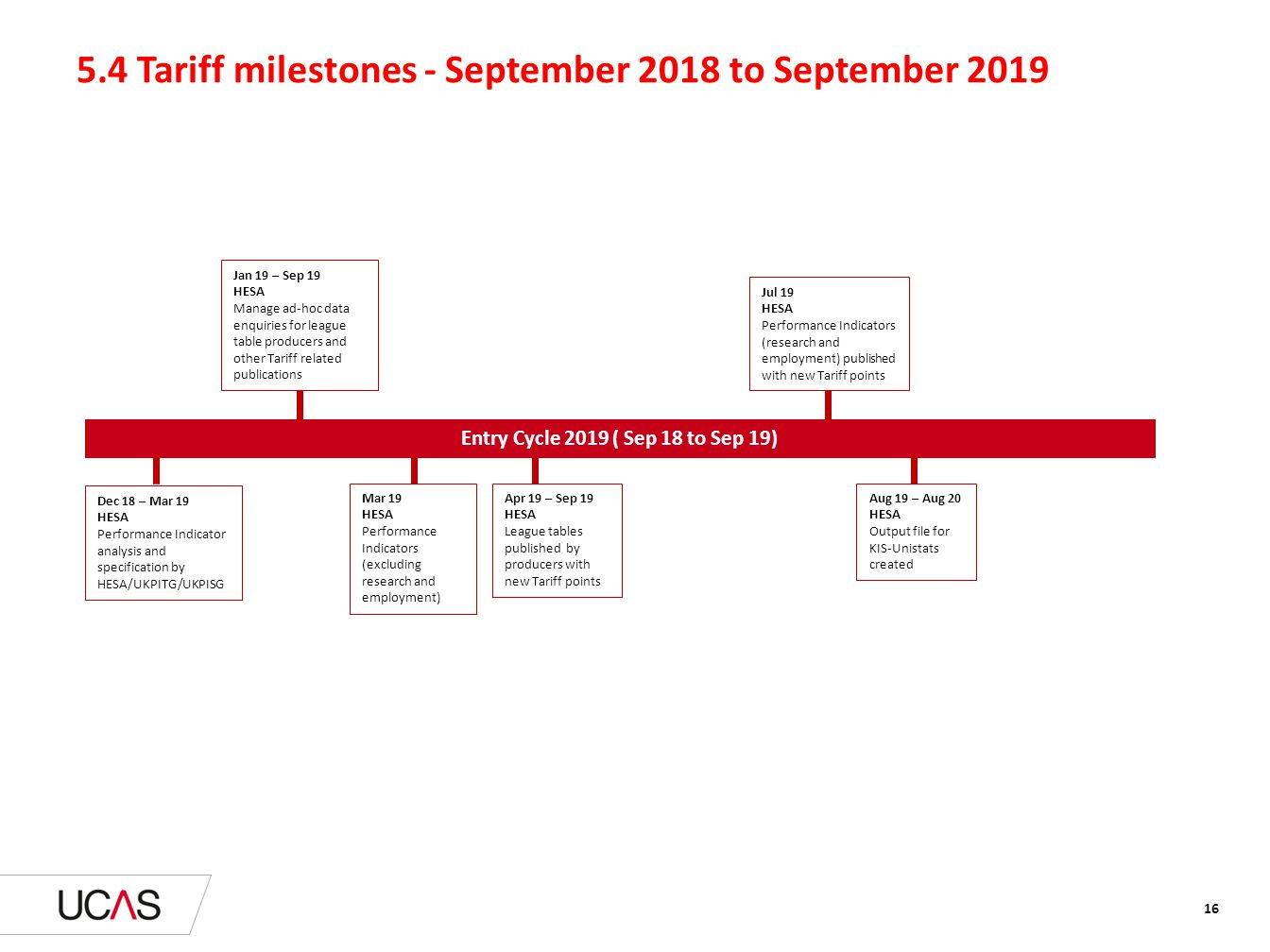5.4 Tariff milestones - September 2018 to September 2019 16 Dec 18 – Mar 19 HESA Performance Indicator analysis and specification by HESA/UKPITG/UKPIS