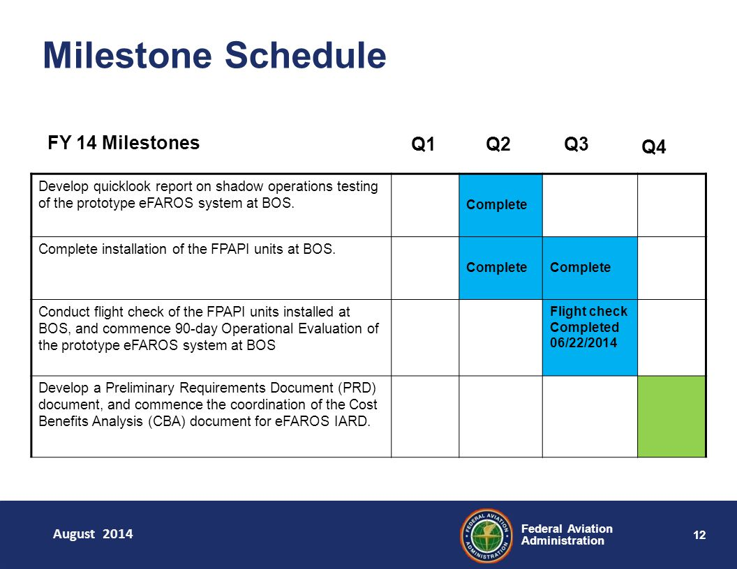 12 Federal Aviation Administration Milestone Schedule Develop quicklook report on shadow operations testing of the prototype eFAROS system at BOS.
