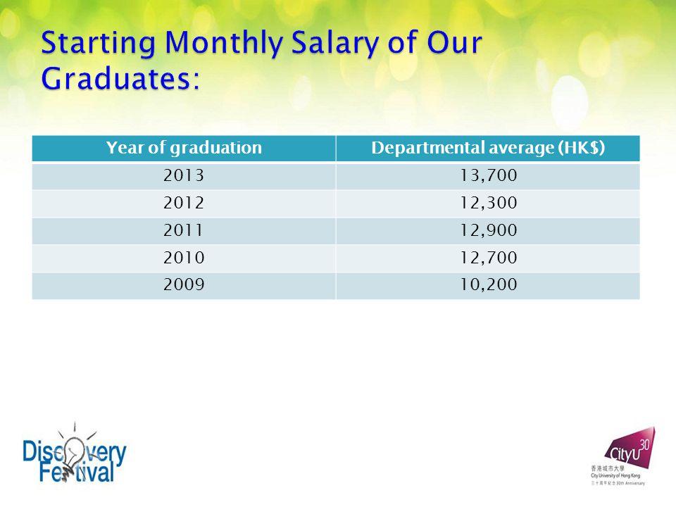 Year of graduationDepartmental average (HK$) 201313,700 201212,300 201112,900 201012,700 200910,200