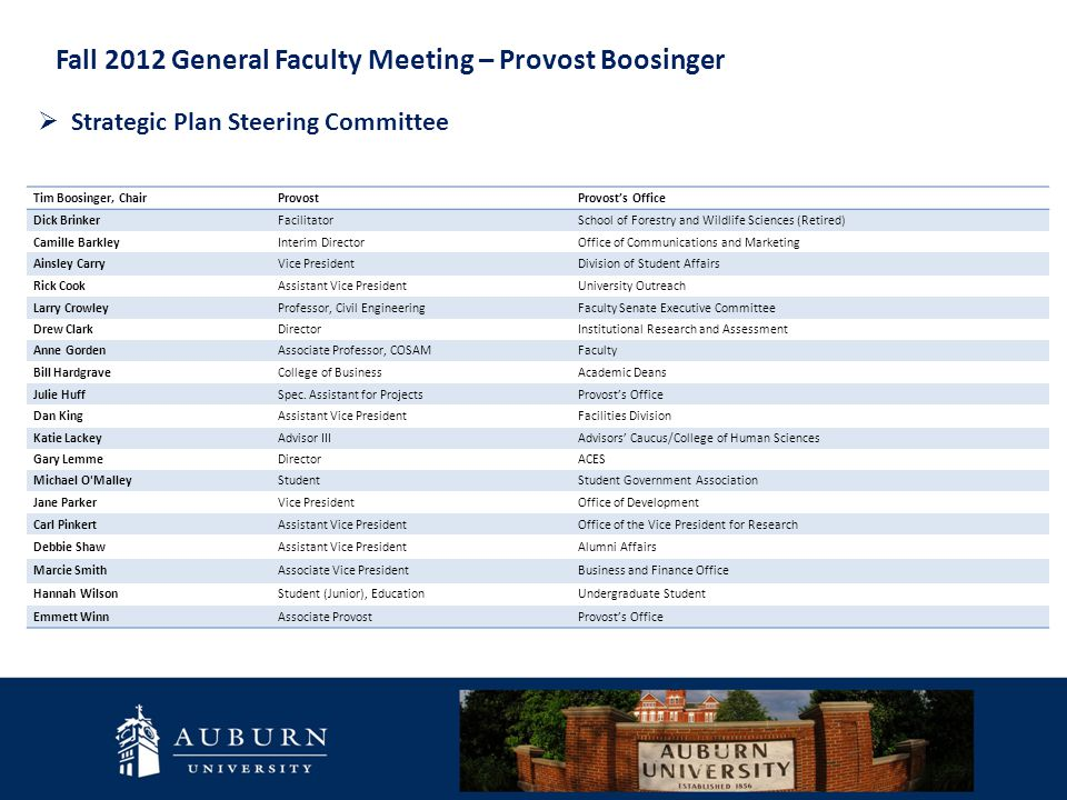 Fall 2012 General Faculty Meeting – Provost Boosinger Strategic Plan Steering Committee Commence Work Develop the vision statement, core values, and mission for the next Strategic Plan Begin Data Collection BOT Strategic Planning Meet with internal and external constituents to exchange ideas on the drafted priorities Complete Initial Draft of the Strategic Plan President, the Steering Committee and other campus leaders finalize SP Priorities President Gogue and BOT finalize Strategic Plan Adoption of the 2013-2018 Strategic Plan by the BOT  Strategic Planning Timeline October 2012 October – November 2012 November 2012 January – March 2013 April 2013April-May 2013 June 2013 October – November 2012