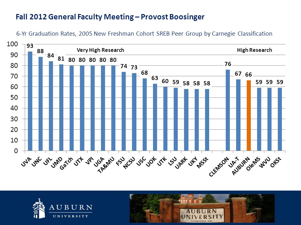 Fall 2012 General Faculty Meeting – Provost Boosinger  Enhancing Advising Academic Advising - Continued emphasis on consistency and standardization among the colleges.