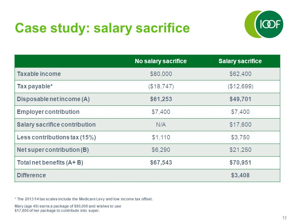13 Case study: salary sacrifice No salary sacrificeSalary sacrifice Taxable income$80,000$62,400 Tax payable*($18,747)($12,699) Disposable net income (A)$61,253$49,701 Employer contribution$7,400 Salary sacrifice contributionN/A$17,600 Less contributions tax (15%)$1,110$3,750 Net super contribution (B)$6,290$21,250 Total net benefits (A+ B)$67,543$70,951 Difference $3,408 Mary (age 49) earns a package of $80,000 and wishes to use $17,800 of her package to contribute into super.