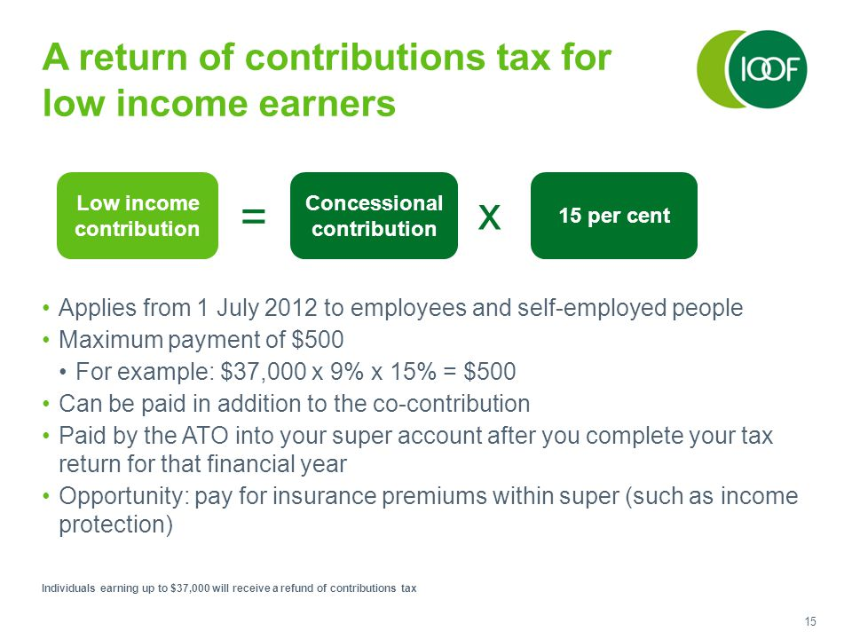 15 A return of contributions tax for low income earners Applies from 1 July 2012 to employees and self-employed people Maximum payment of $500 For example: $37,000 x 9% x 15% = $500 Can be paid in addition to the co-contribution Paid by the ATO into your super account after you complete your tax return for that financial year Opportunity: pay for insurance premiums within super (such as income protection) Individuals earning up to $37,000 will receive a refund of contributions tax Low income contribution Concessional contribution x 15 per cent =