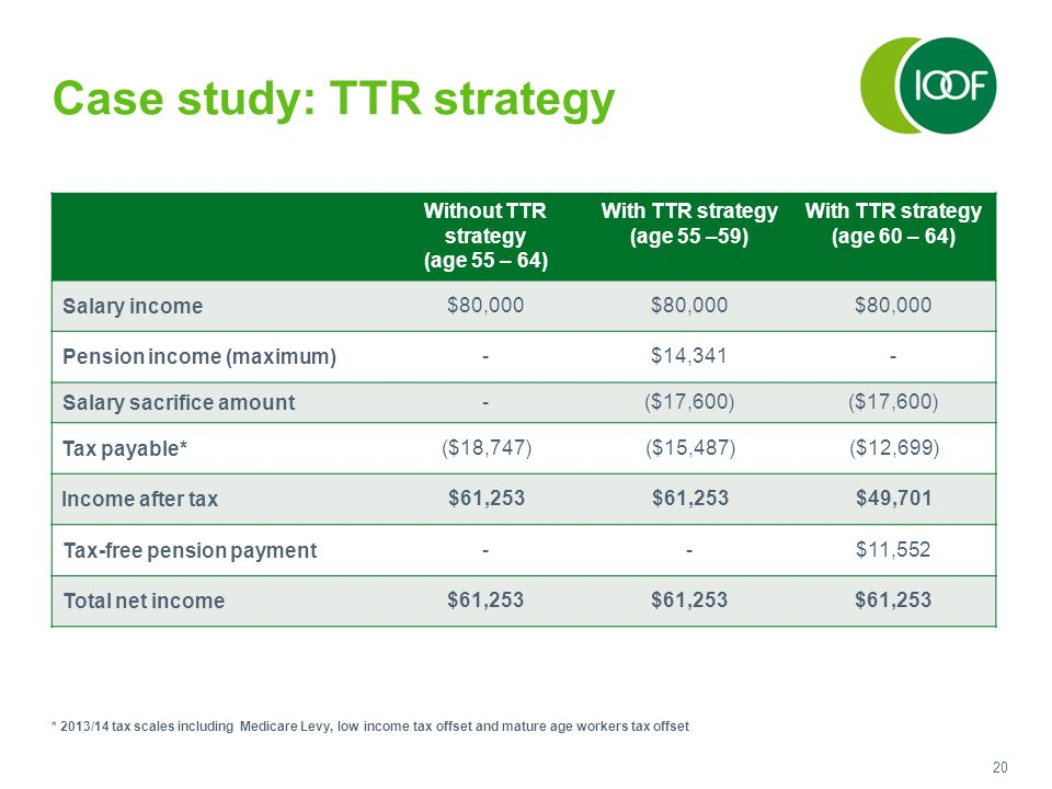 20 Case study: TTR strategy Without TTR strategy (age 55 – 64) With TTR strategy (age 55 –59) With TTR strategy (age 60 – 64) Salary income$80,000 Pension income (maximum)-$14,341- Salary sacrifice amount-($17,600) Tax payable*($18,747)($15,487)($12,699) Income after tax$61,253 $49,701 Tax-free pension payment--$11,552 Total net income$61,253 * 2013/14 tax scales including Medicare Levy, low income tax offset and mature age workers tax offset