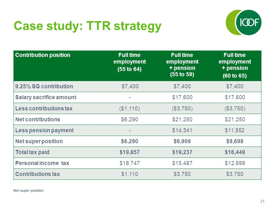 21 Case study: TTR strategy Contribution positionFull time employment (55 to 64) Full time employment + pension (55 to 59) Full time employment + pension (60 to 65) 9.25% SG contribution $7,400 Salary sacrifice amount-$17,600 Less contributions tax($1,110)($3,750) Net contributions$6,290$21,250 Less pension payment-$14,341$11,552 Net super position$6,290$6,909$9,698 Total tax paid$19,857$19,237$16,449 Personal income tax$18,747$15,487$12,699 Contributions tax$1,110$3,750 Net super position