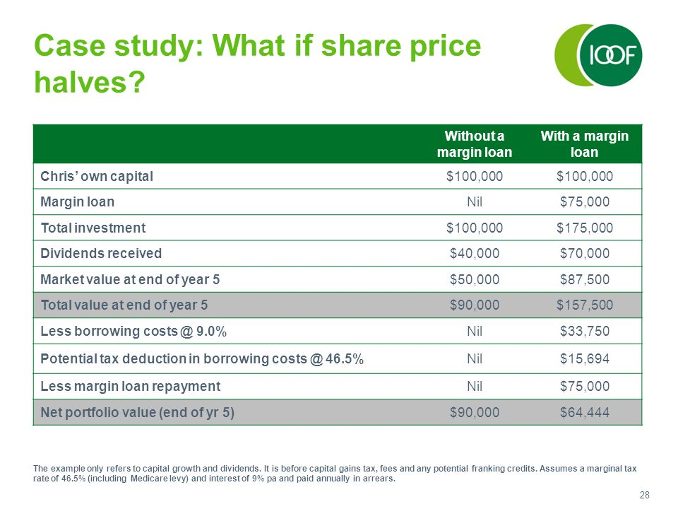 28 Case study: What if share price halves.