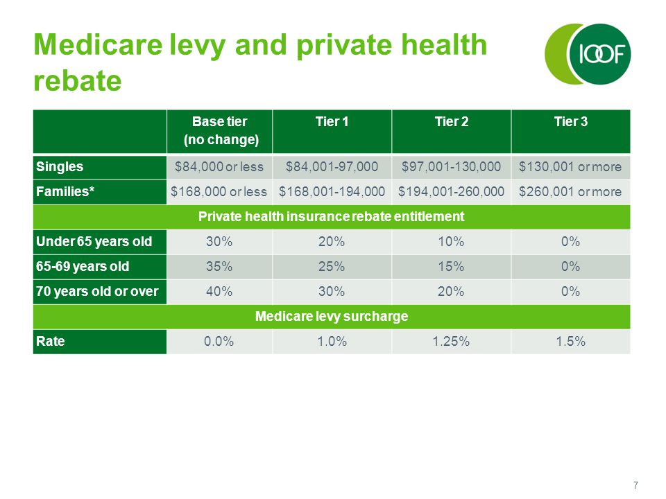 7 Medicare levy and private health rebate Base tier (no change) Tier 1Tier 2Tier 3 Singles$84,000 or less$84,001-97,000$97,001-130,000$130,001 or more Families*$168,000 or less$168,001-194,000$194,001-260,000$260,001 or more Private health insurance rebate entitlement Under 65 years old30%20%10%0% 65-69 years old35%25%15%0% 70 years old or over40%30%20%0% Medicare levy surcharge Rate0.0%1.0%1.25%1.5%