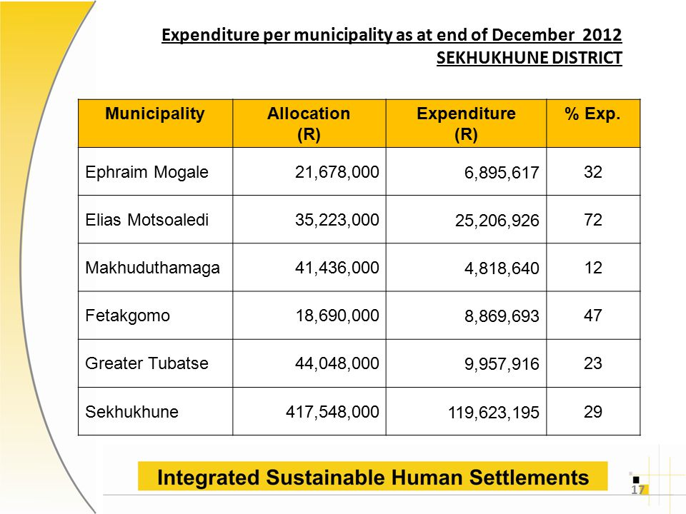 Expenditure per municipality as at end of December 2012 SEKHUKHUNE DISTRICT 17 MunicipalityAllocation (R) Expenditure (R) % Exp.