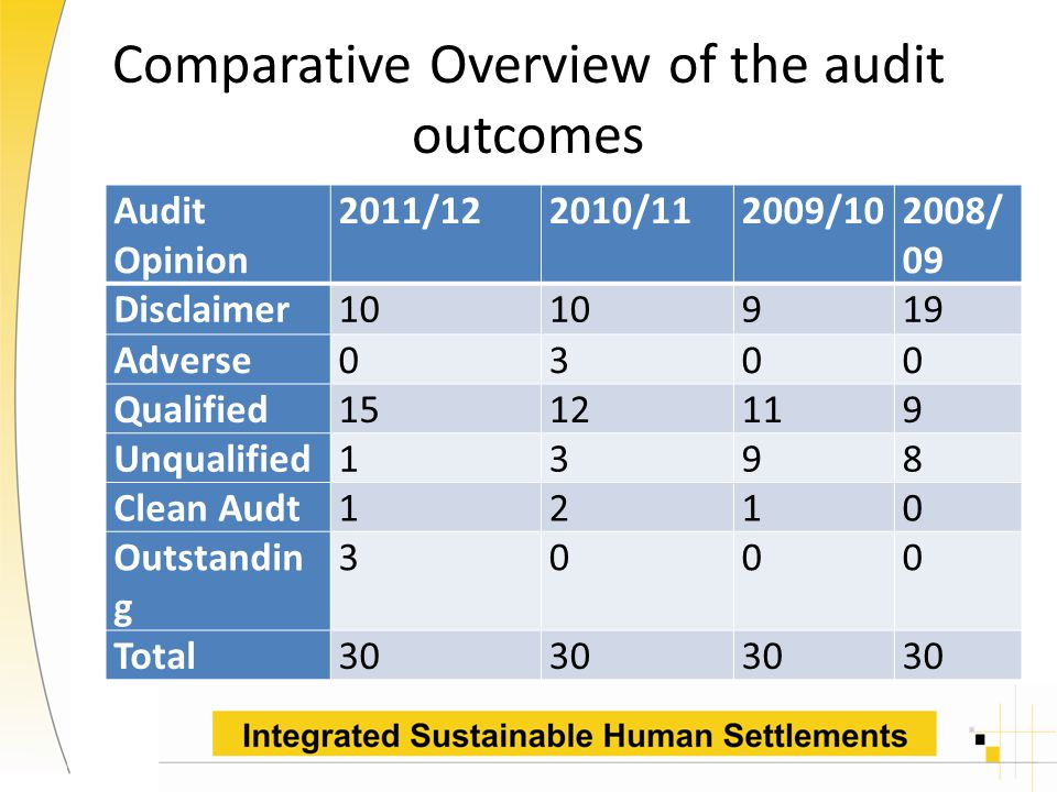 Comparative Overview of the audit outcomes Audit Opinion 2011/122010/112009/102008/ 09 Disclaimer10 919 Adverse0300 Qualified1512119 Unqualified1398 Clean Audt1210 Outstandin g 3000 Total30