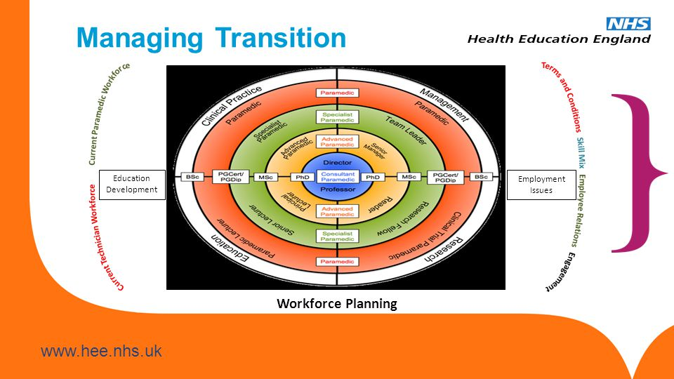 www.hee.nhs.uk Managing Transition Education Development Employment Issues Workforce Planning