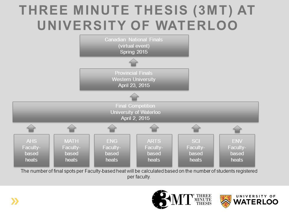 THREE MINUTE THESIS (3MT) AT UNIVERSITY OF WATERLOO Provincial Finals Western University April 23, 2015 Provincial Finals Western University April 23, 2015 Final Competition University of Waterloo April 2, 2015 Final Competition University of Waterloo April 2, 2015 AHS Faculty- based heats AHS Faculty- based heats MATH Faculty- based heats MATH Faculty- based heats ENG Faculty- based heats ENG Faculty- based heats ARTS Faculty- based heats ARTS Faculty- based heats SCI Faculty- based heats SCI Faculty- based heats ENV Faculty- based heats ENV Faculty- based heats The number of final spots per Faculty-based heat will be calculated based on the number of students registered per faculty.
