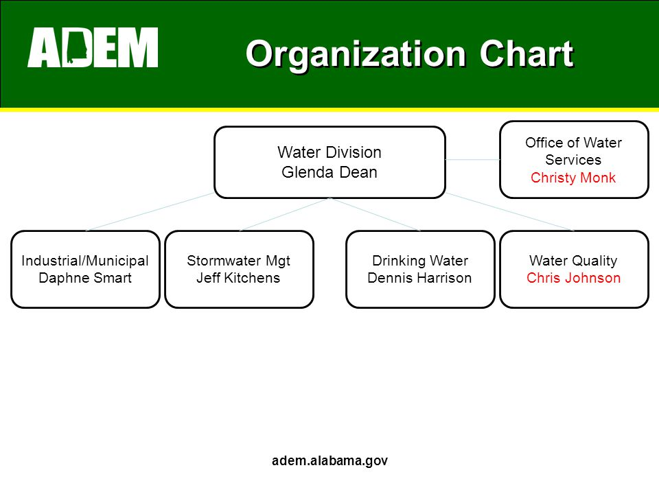 Organization Chart adem.alabama.gov Water Division Glenda Dean Industrial/Municipal Daphne Smart Drinking Water Dennis Harrison Stormwater Mgt Jeff Kitchens Water Quality Chris Johnson Office of Water Services Christy Monk